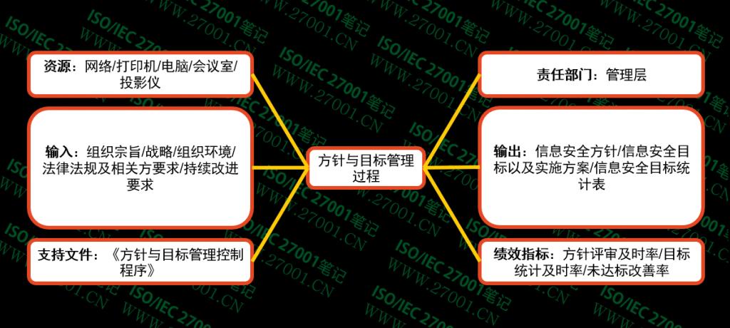 方针与目标管理过程乌龟图